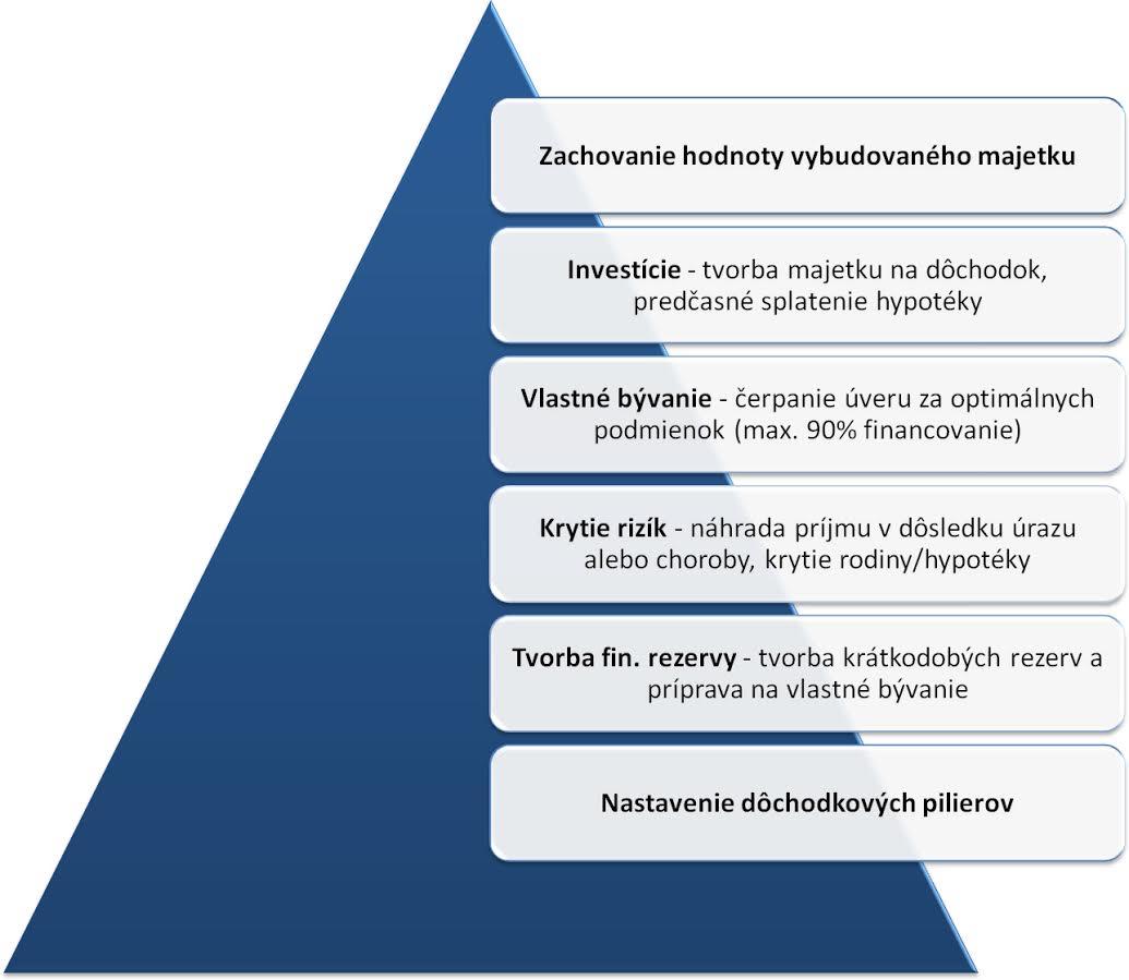 finančné služby a finančné poradenstvo