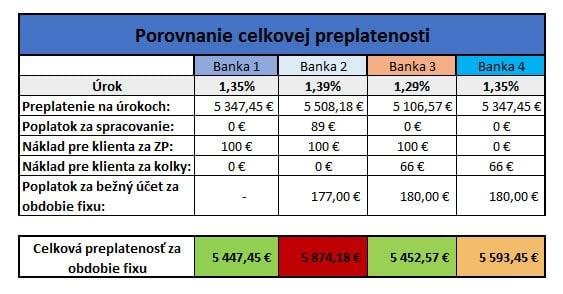 hypotéka - celková preplatenosť